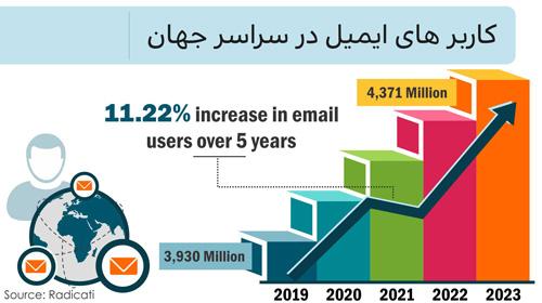 کاربر های ایمیل در سراسر جهان